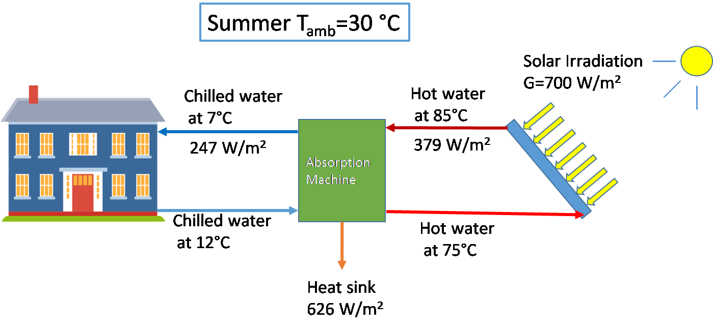 Solar driven absorption cycle for space heating and cooling