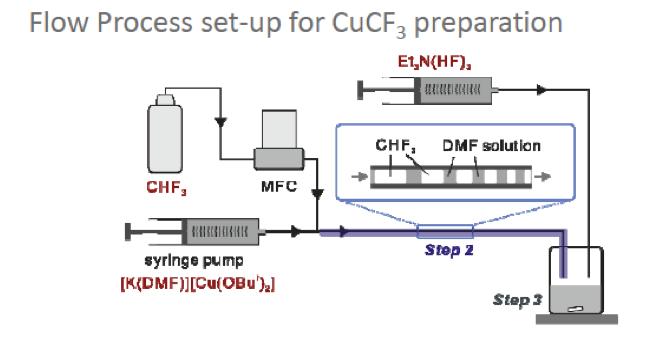 Valorization of HFC-23: trifluoromethylation reactions