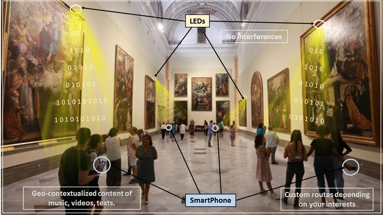 Systems and applications based on indoor positioning via led-lighting