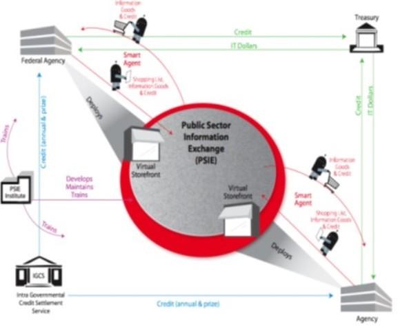 Public Sector Information Exchange (PSIE)