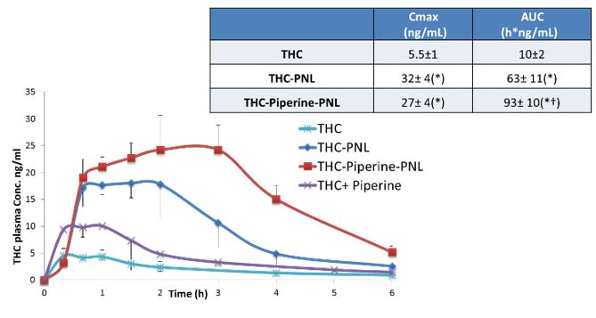 Pro-Nano Lipospheres: as Oral Delivery Platform for Lipophilic Drugs