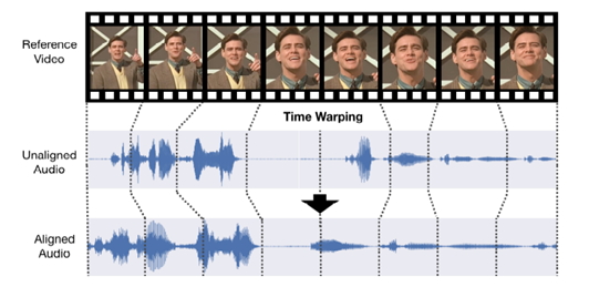 Dynamic Temporal Alignment of Speech to Lips in Post-Production