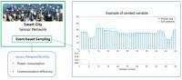 Efficient sensing techniques for smart city applications