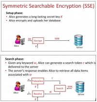 Secure Search of Encrypted Cloud Data